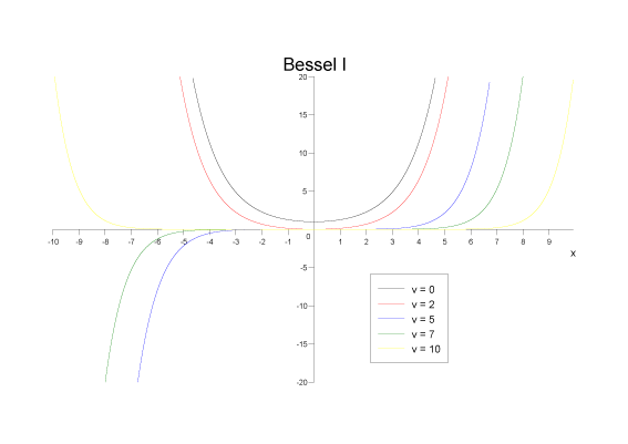 modified bessel functions of the first and second kinds