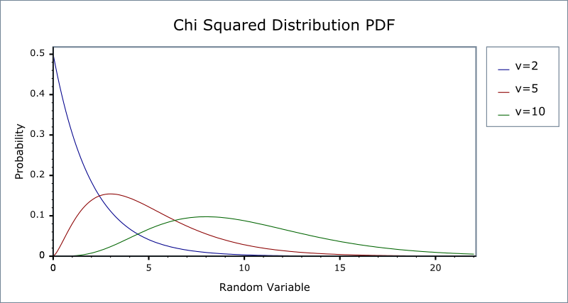 pdf of two independent gamma variables