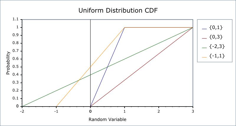 pdf of uniform distribution 0 1