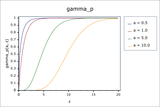 Incomplete Gamma Functions - 1.38.0