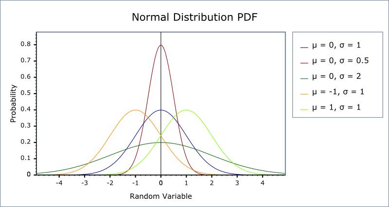Normal (Gaussian) Distribution - 1.38.0