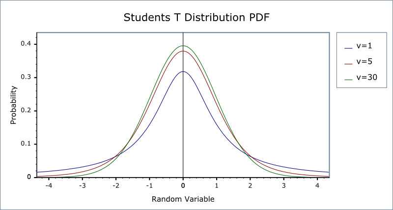 Students T Distribution 1 38 0