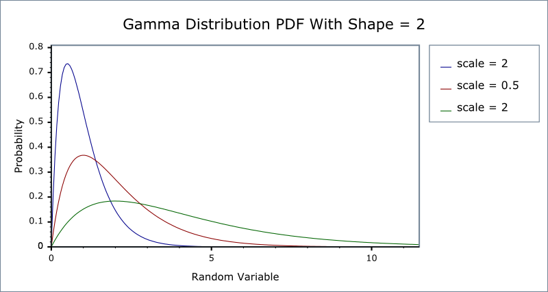 Gamma (and Erlang) Distribution - Boost 1.39.