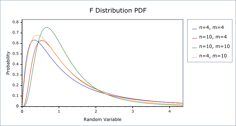 f distribution table 0.05 pdf