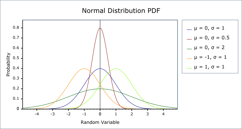 normal  gaussian  distribution