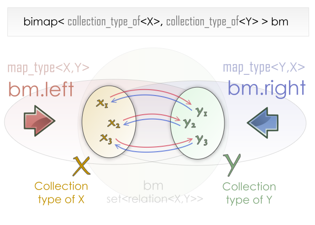 Controlling collection types - 1 46 0