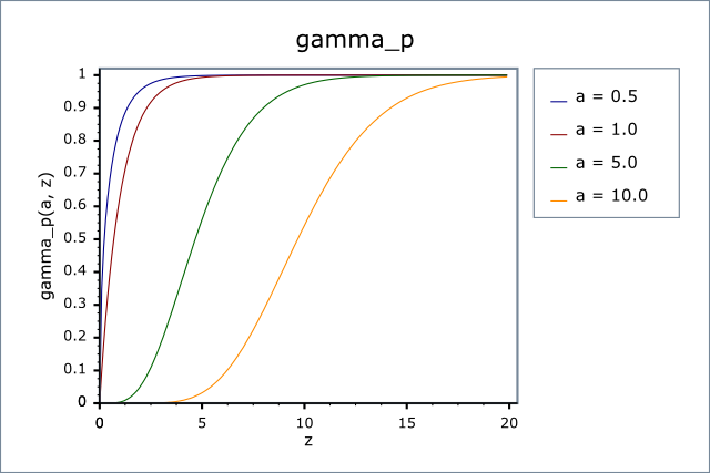 Image result for incomplete gamma function