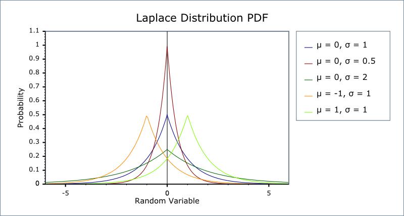 Laplace Distribution - 1.46.1