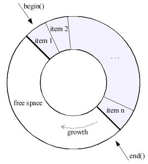 C Thread Safe Circular Queue