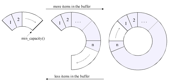 Space optimized circular buffer 1470 space optimized circular buffer ccuart Gallery