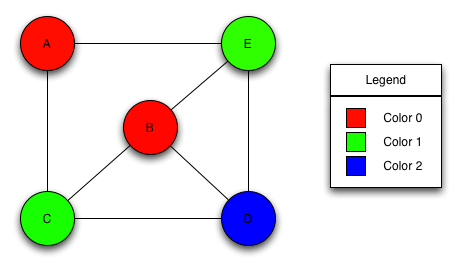 Graph coloring and its applications.