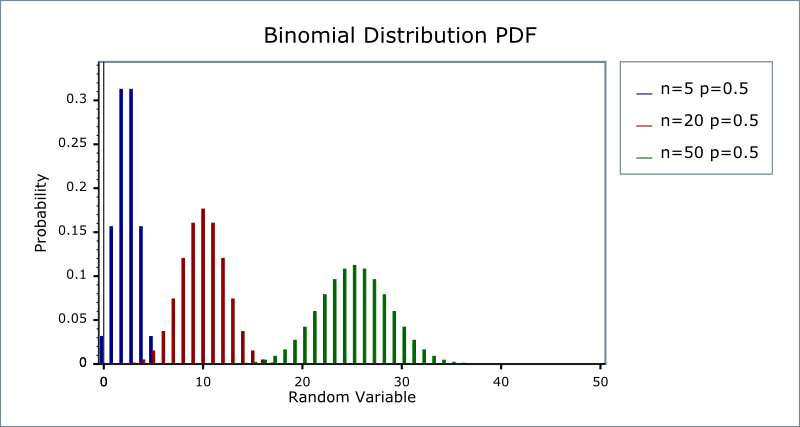 Binomial Distribution 1 47 0