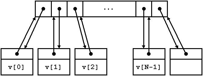 Stl vector assign