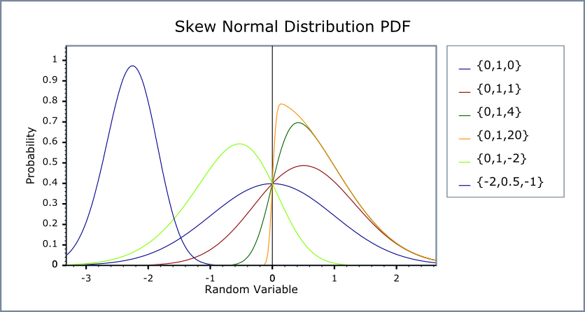 Skew_normal_dist on Probability And Statistics