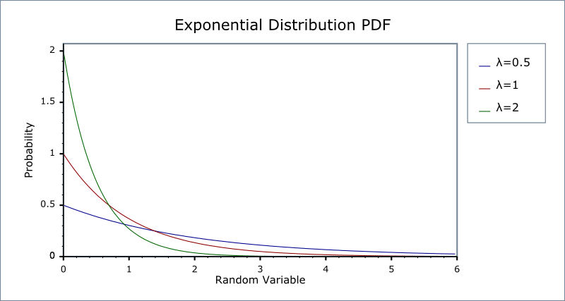 how to find median of probability density function from graph