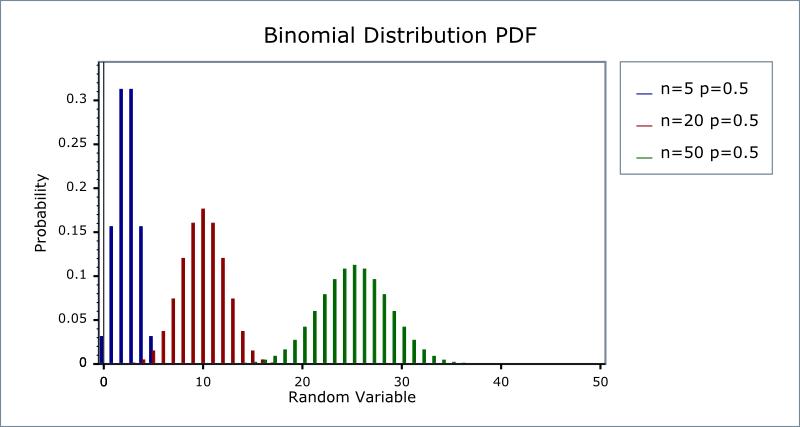 Binomial Distribution 1 52 0