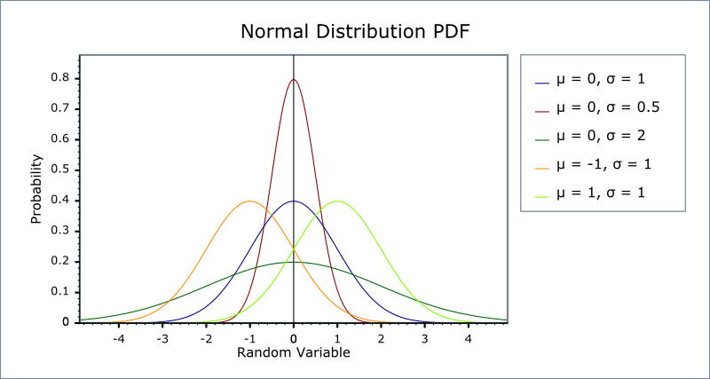 plot the pdf of the random variable z