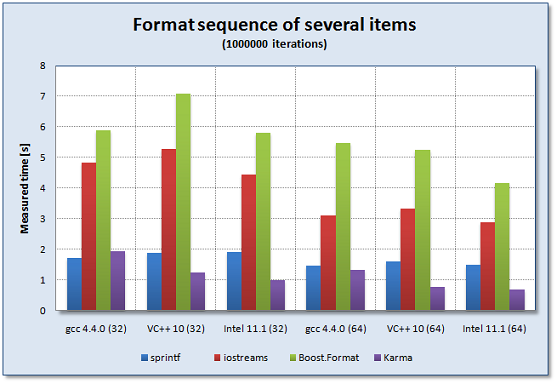 boost format Comparing the performance of a sequence of several generators - 1.52.0