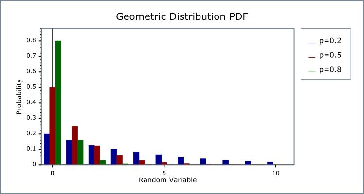 pdf to cdf in r