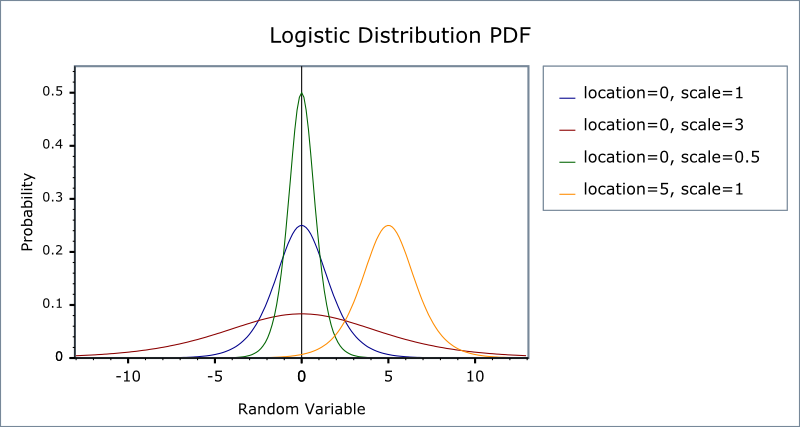 The logistic distribution is implemented in the Wolfram Language as LogisticDistribution[mu, beta]. The mean, variance, skewness, and kurtosis excess are (4).