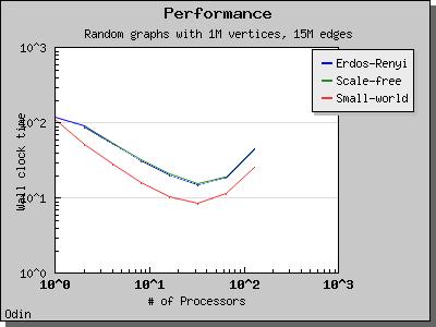 Parallel BGL Dijkstra's Single-Source Shortest Paths - 1 54 0
