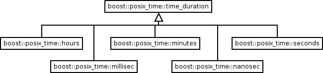 Posix Time - 1 55 0