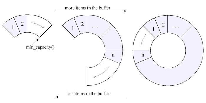关于vector大小size和容量capacity总结  CSDN博客