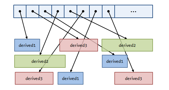 An efficient polymorphic data structure - 1 65 1