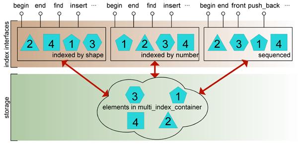 boost-multi_index_container