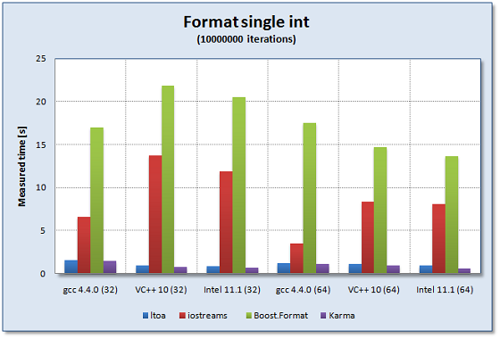 boost format Comparing the performance of a single int_ generator - 1.66.0